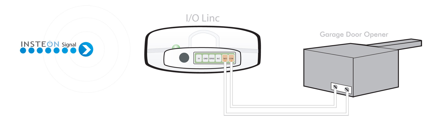 Garage door automation monitoring io linc to garage door rubansaba